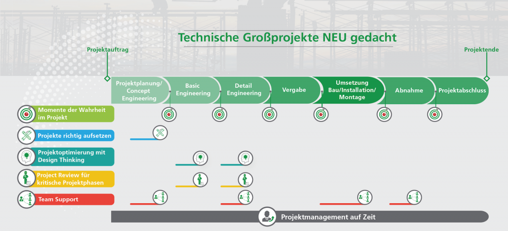 Technisches Projektmanagement Grafik