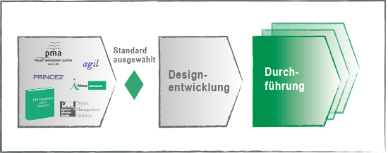 Zertifizierung Beratung
