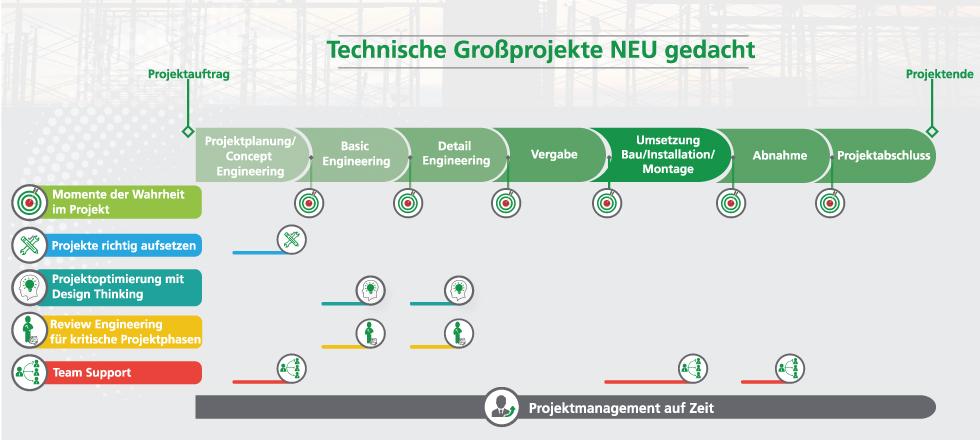 Technisches Projektmanagement