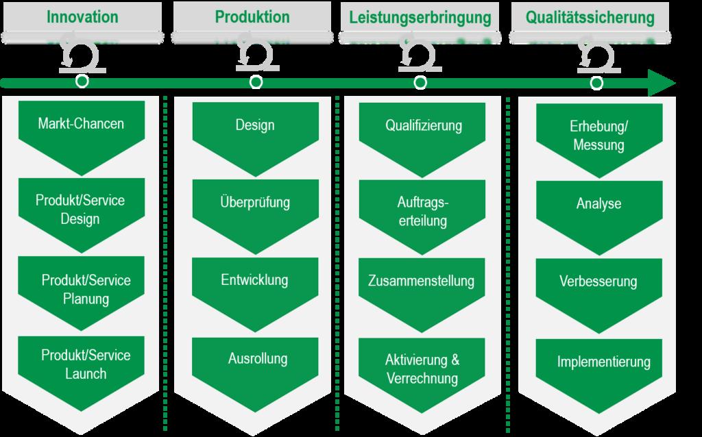 Beispiel für Wertströme auf höchster Ebene: 4 Wertströme: Innovation, Produktion, Leistungserstellung, Qualitätssicherung